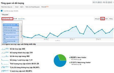 Tổng quan Google Analytics