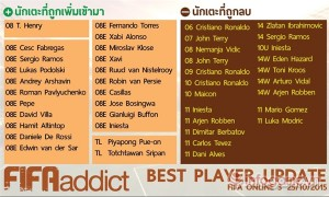 esports cong-bo-danh-sach-best-player-moi-nhat-trong-fifa-online-3 170920