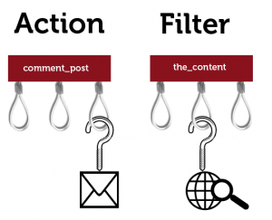 action filter