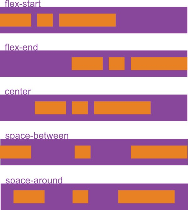 flexbox justify content