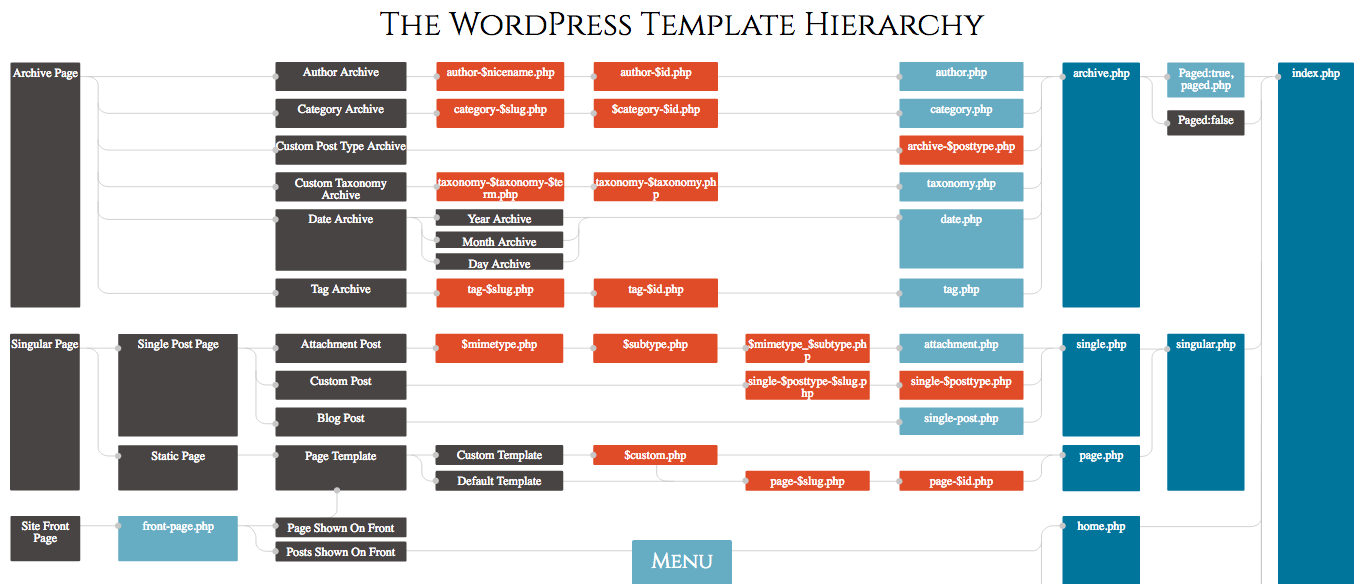 WordPress Hierarchy