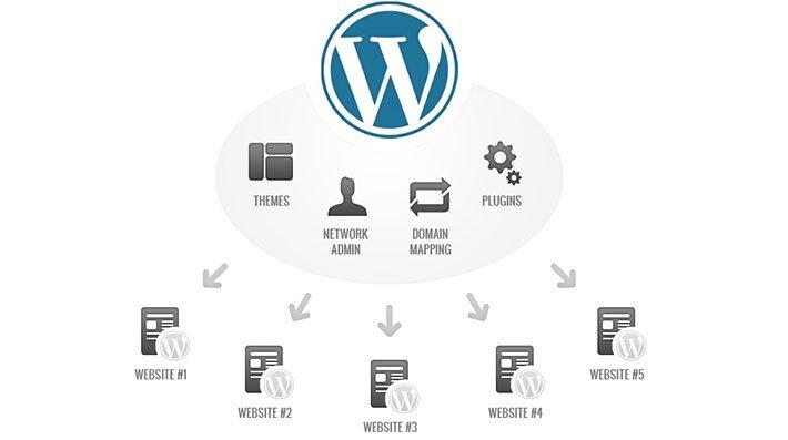 wordpress multi site featured
