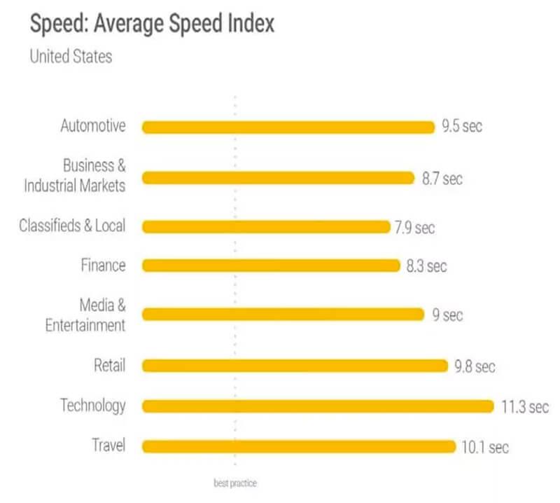 báo cáo mới nhất của Google, hầu hết các website có tốc độ chậm thì tuỳ theo từng ngành