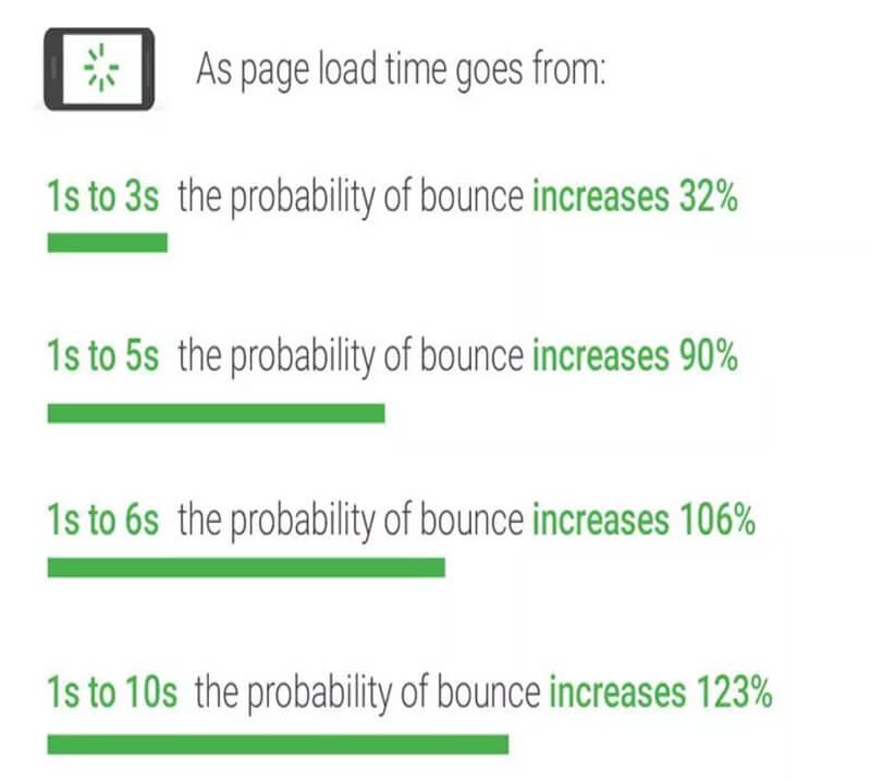 cơ hội để người dùng sẽ tìm hiểu nhiều trang khác tăng lên rất nhiều