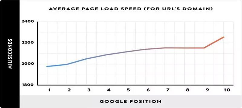 Tại sao bạn nên quan tâm đến Page Speed